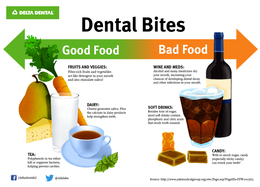 Good and Bad Foods For Your Teeth- Florence Dentistry